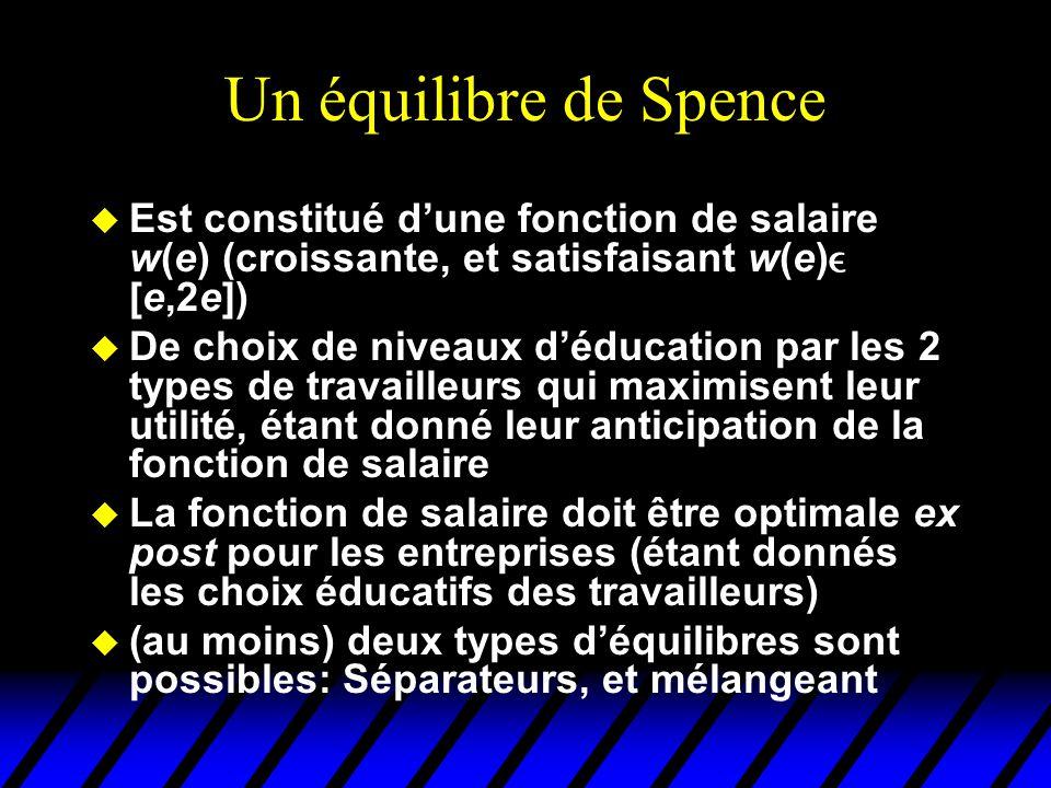 Un équilibre de Spence Est constitué d'une fonction de salaire w(e) (croissante, et satisfaisant w(e) [e,2e])